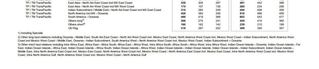 最新!赫伯罗特、APL、阳明、万海、长荣宣布调整低硫油附加费!(图2)