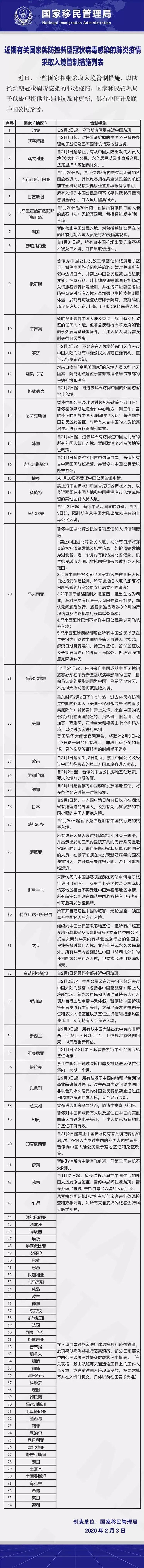 最新!美国、新加坡、澳大利亚、菲律宾对曾停靠中国港口的船舶靠港要求汇总(图6)