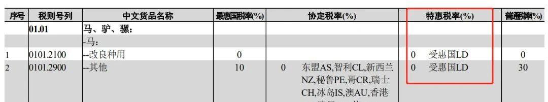 关注 | 8月海关经贸新规,请注意这些变化!