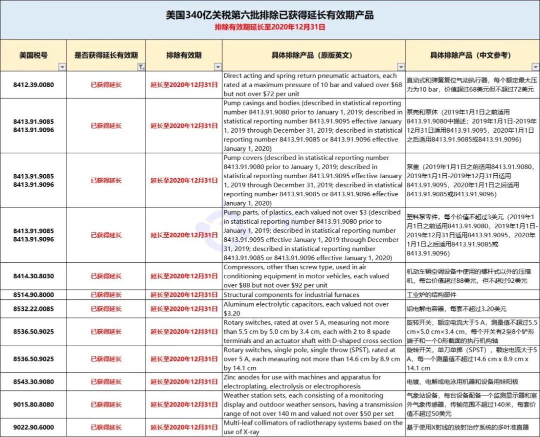 美国对近百项中国商品恢复加征25%关税,同时新公布61项排除加征关税产品(图2)
