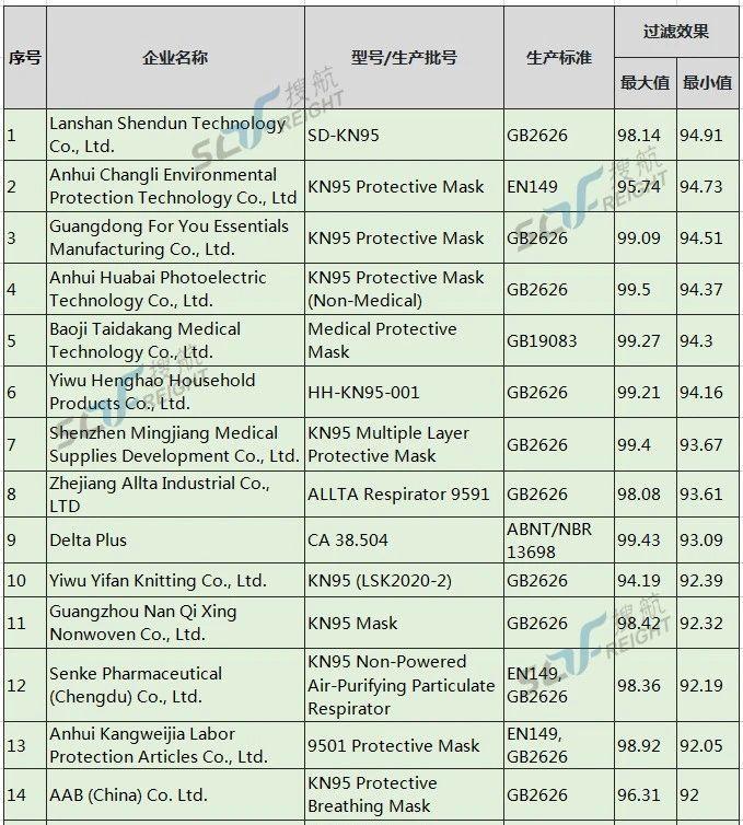 美国开始对中国口罩企业秋后算账,首家企业面临1062万巨额罚款!(图5)